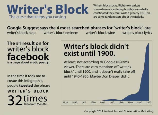 writers block essay term paper academic writing service rh sdassignmentyrby paebasketball us college essay writers block writers block essay writing